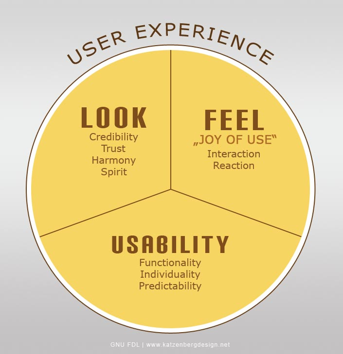 user experience in search Engine